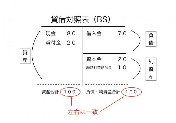 貸借対照表3
