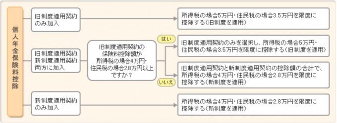 生命保険料控除3
